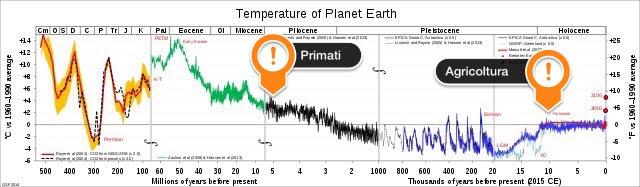 Temperature del pianeta negli ultimi 500 milioni di anni
